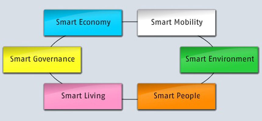 smart-cities-charac