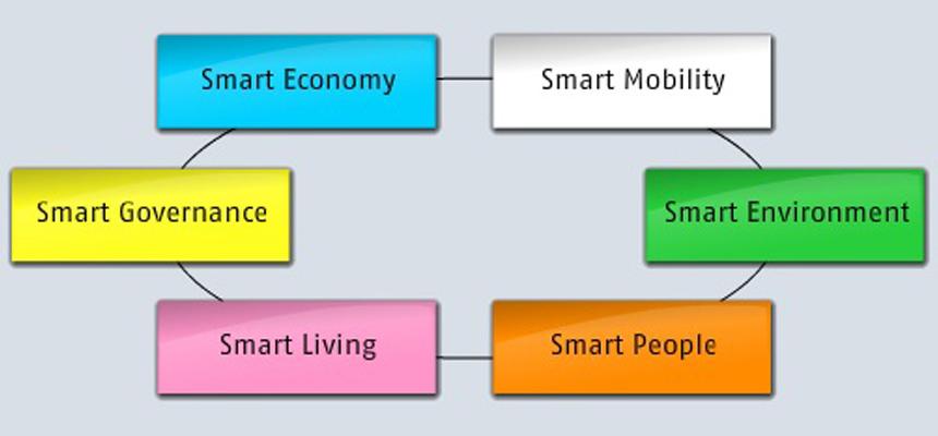 smart-cities-charac