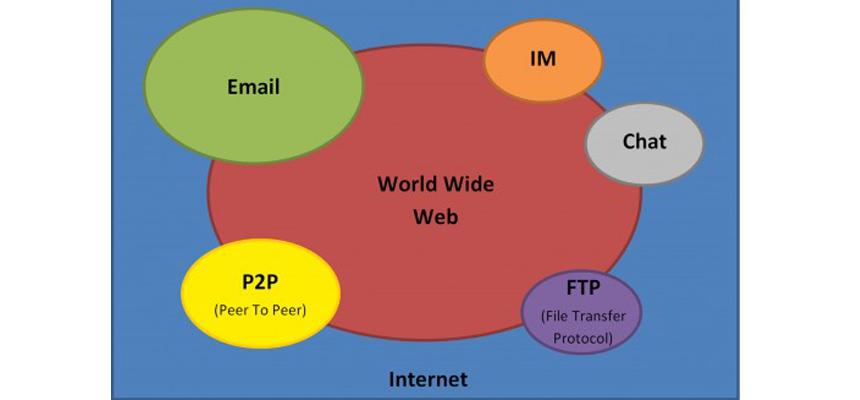 internetetweb